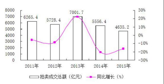 黄建宇:我国拍卖市场新型营销方式探讨和拍卖市场营销渠道拓展