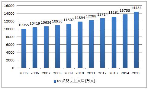 中国人口老年化_中国人口老龄化分析 65岁及以上人口增长4.2