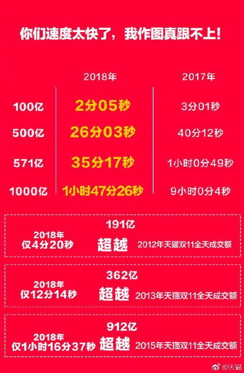 天猫双11实时销售记录,双11第十年再破记录