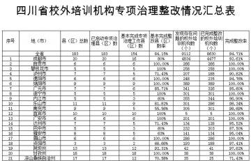 全省校外培训机构完成整改率94.71% 巴中、凉山低于90%