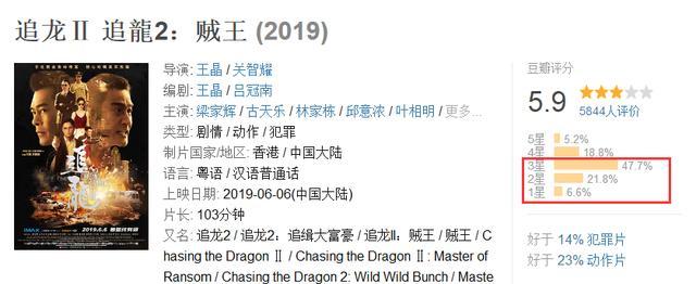 王晶认真执导追龙2 猫眼预测票房仅仅2.83亿