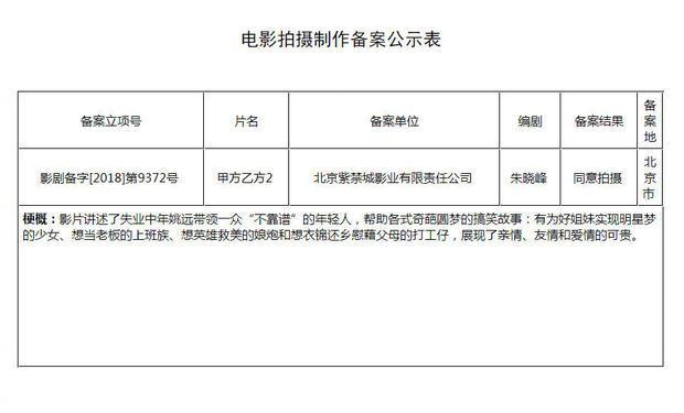 甲方乙方2开机什么时候上映 据悉影片由导演朱凌峰执导